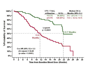 Genetics of Prostate Cancer - National Cancer Institute