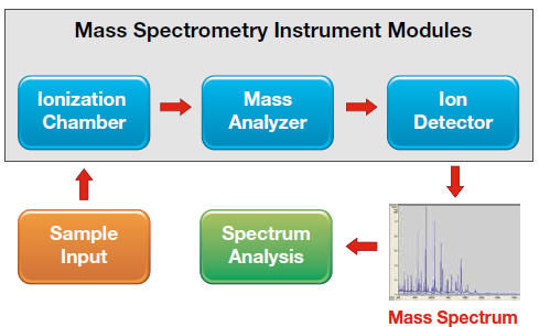 Image of Mass Spectrometry Instrument Design