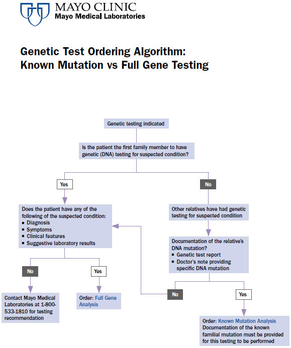 Genetic Test Ordering Algorithm