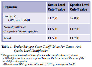 Table 1.  Bruker Biotyper Score Cutoff Values For Genus- And Species-Level Identification