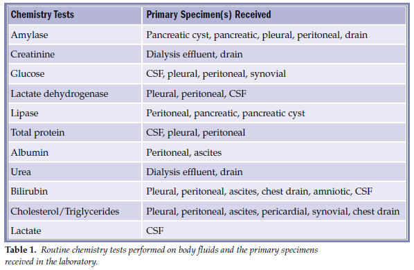 Table 1. Routine chemistry tests performed on body fluids and the primary specimens received in the laboratory.