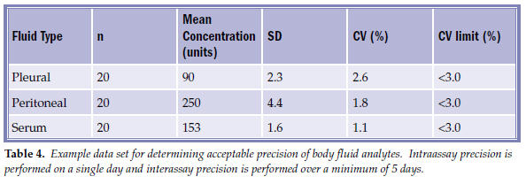 Table 5. Commonly requested body fluid tests ordered inappropriately with the recommended test based on the indication for ordering.