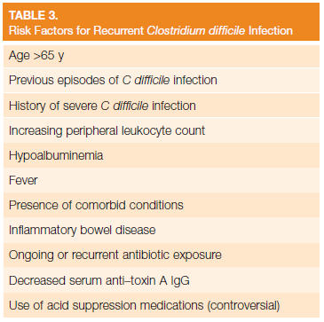 Risk Factors for Recurrent Clostridium difficile Infection