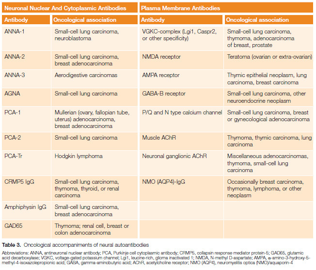 Table 3. Oncological accompaniments of neural autoantibodies