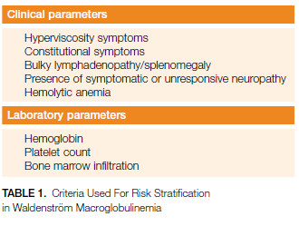 TABLE 1. Criteria Used For Risk Stratification in Waldenström Macroglobulinemia